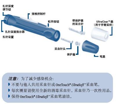 rasoft™采血笔